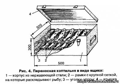Чертежи коптильни для горячего копчения своими руками